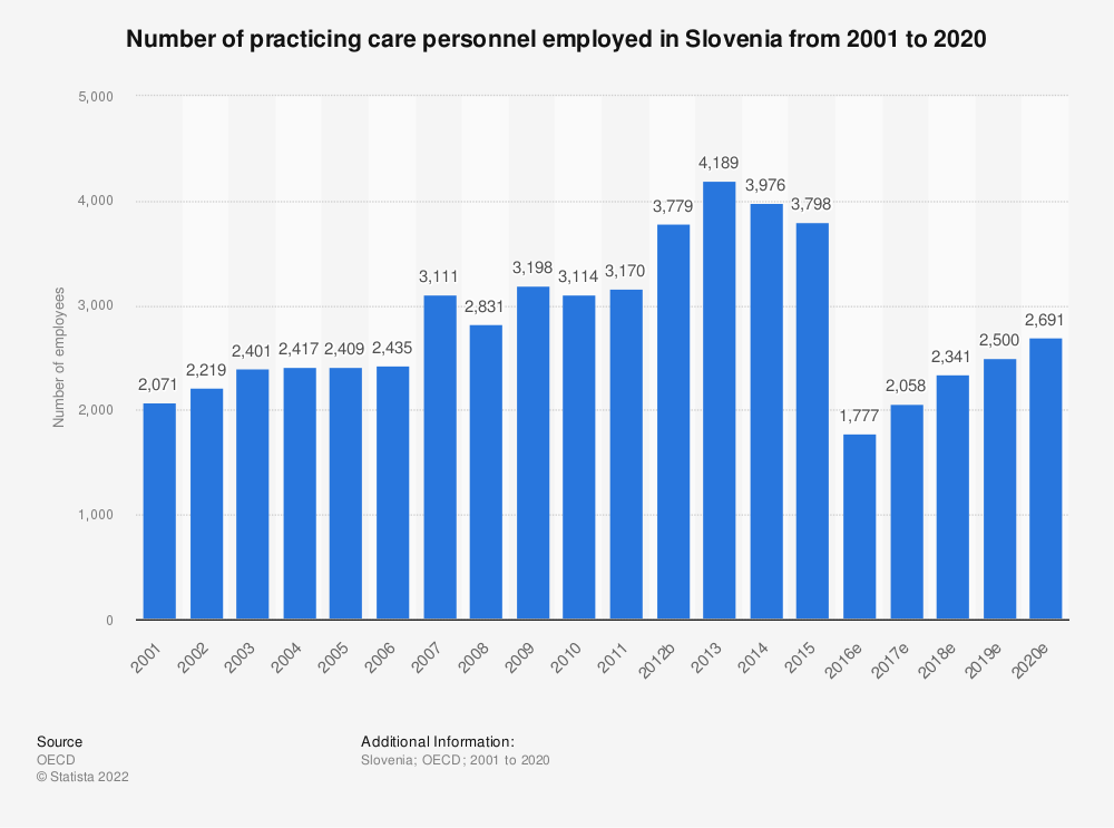 Statistic: Number of practicing care personnel employed in Slovenia from 2000 to 2017 | Statista