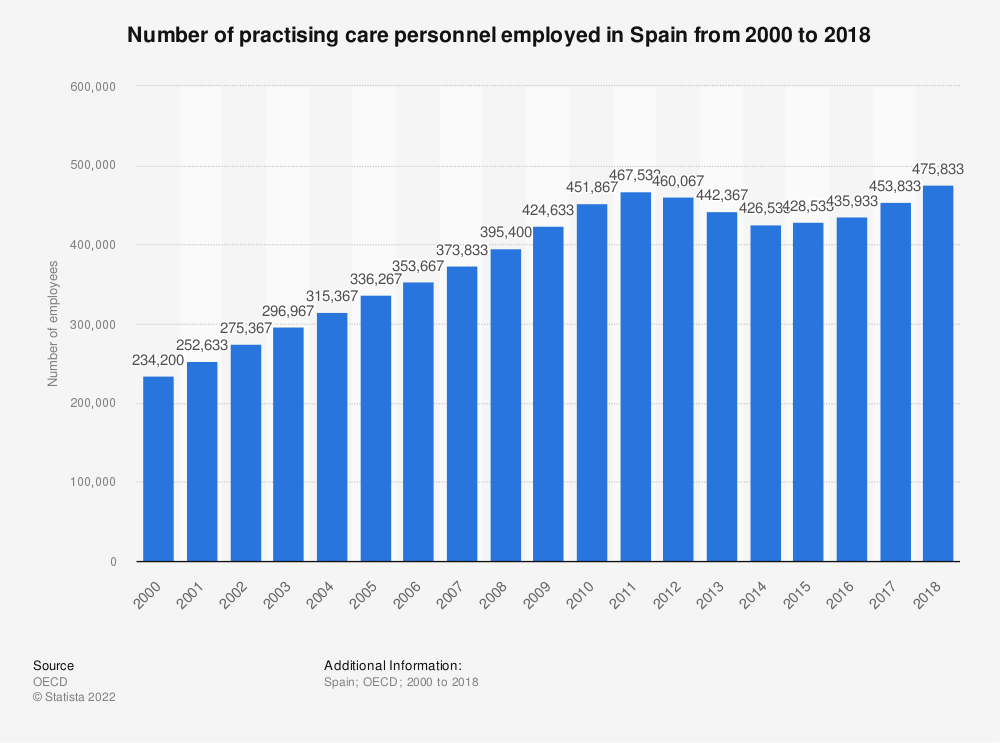Statistic: Number of practising care personnel employed in Spain from 2000 to 2016 | Statista