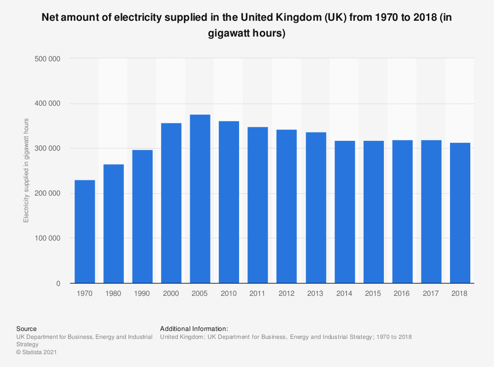 Statistic: Net amount of electricity supplied in the United Kingdom (UK) from 1970 to 2018 (in gigawatt hours) | Statista