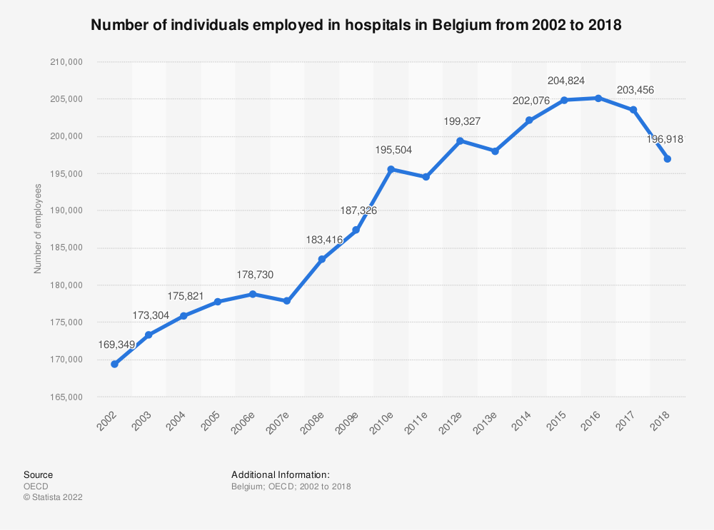 Statistic: Number of individuals employed in hospitals in Belgium from 2002 to 2018 | Statista