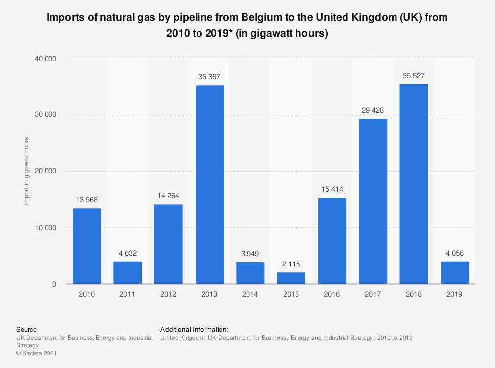 Statistic: Imports of natural gas from Belgium to the United Kingdom (UK) from 2010 to 2018 (in gigawatt hours) | Statista