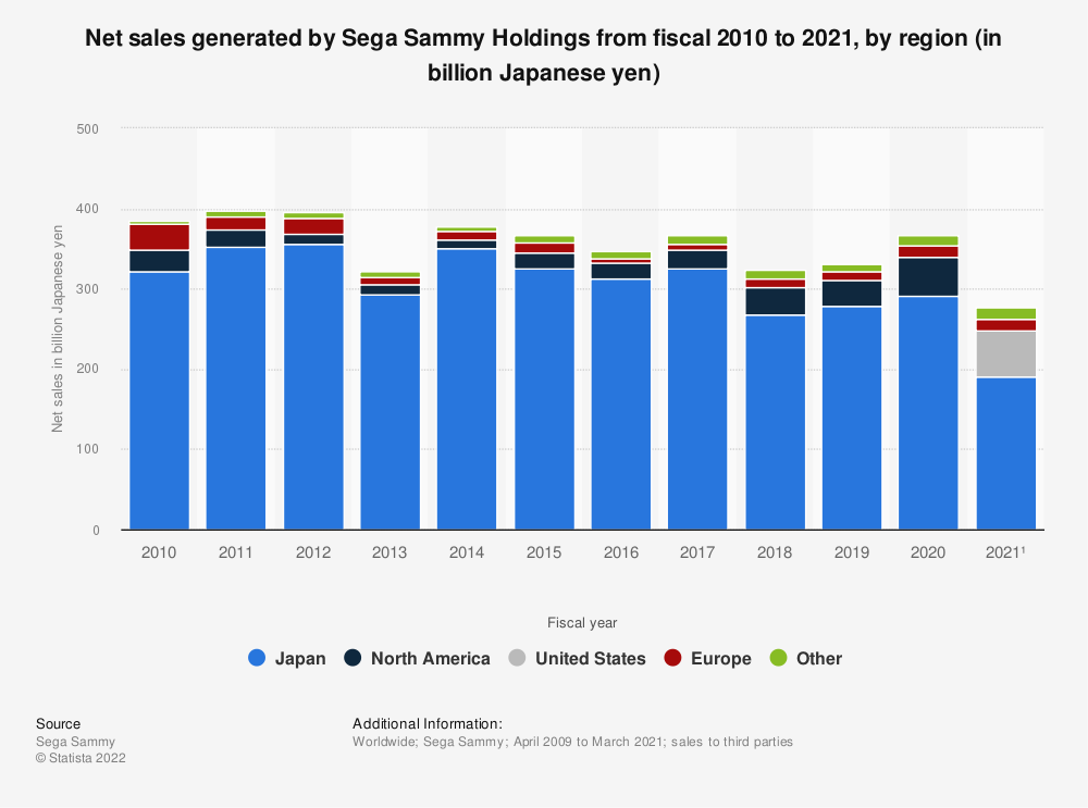 Statistic: Net sales of Sega Sammy Holdings from fiscal 2010 to 2019, by region (in billion Japanese yen) | Statista