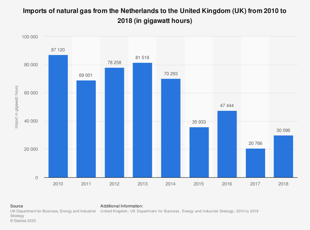 Statistic: Imports of natural gas from the Netherlands to the United Kingdom (UK) from 2010 to 2018 (in gigawatt hours) | Statista