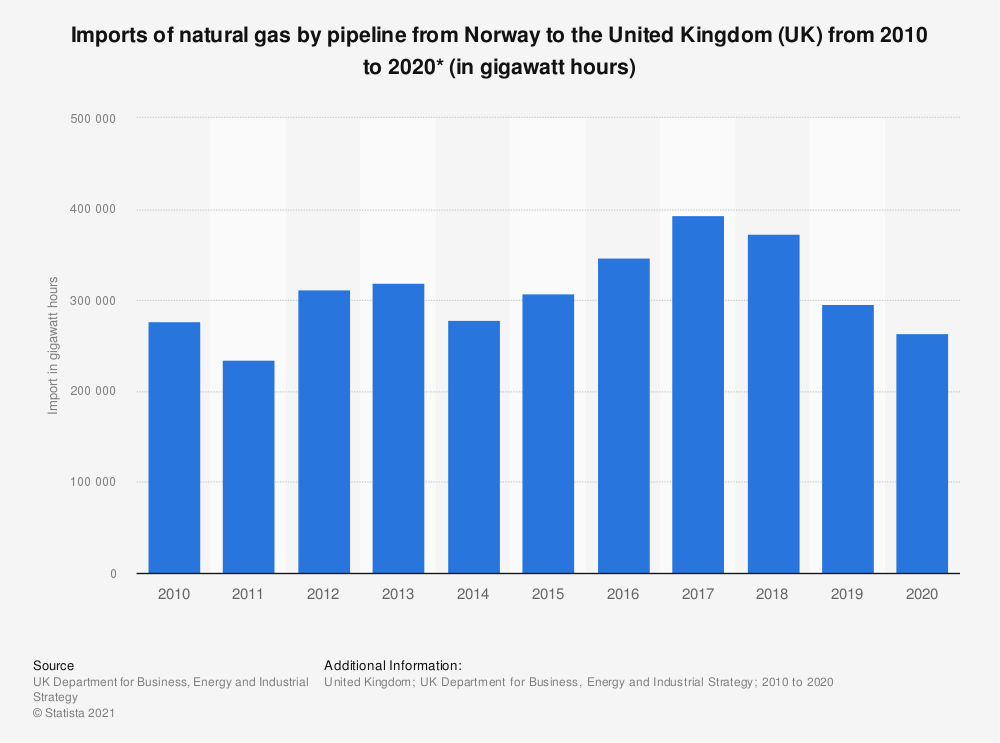Statistic: Imports of natural gas from Norway to the United Kingdom (UK) from 2010 to 2018 (in gigawatt hours) | Statista