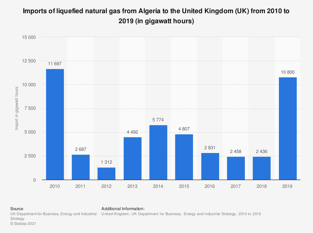 Statistic: Imports of liquefied natural gas from Algeria to the United Kingdom (UK) from 2010 to 2019 (in gigawatt hours) | Statista