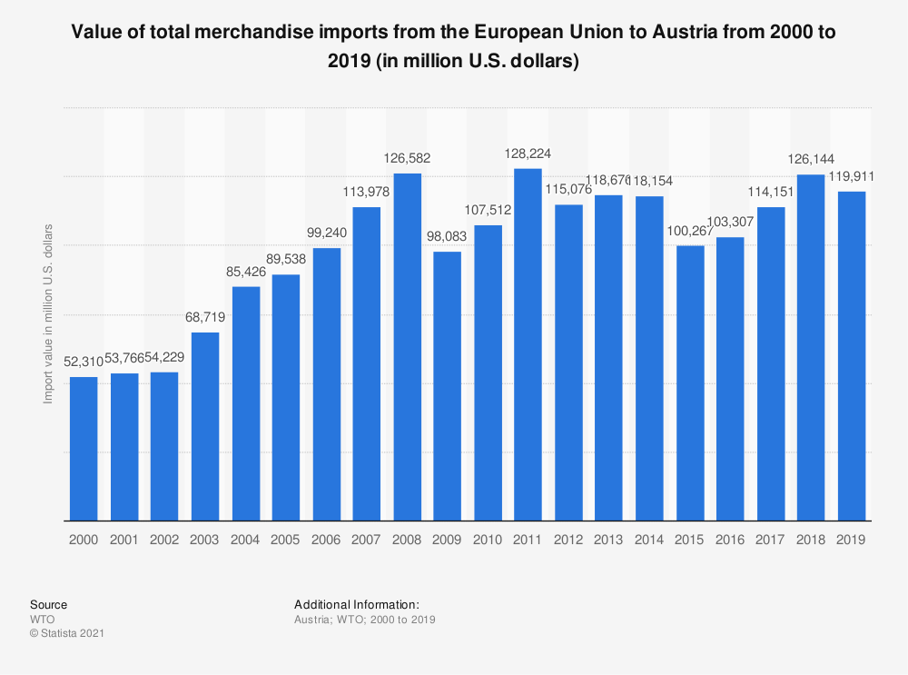 Statistic: Value of total merchandise imports from the European Union to Austria from 2000 to 2015 (in million U.S. dollars) | Statista