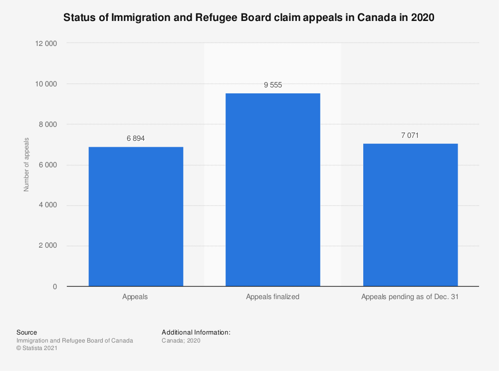 Statistic: Status of Immigration and Refugee Board claim appeals in Canada in 2019 | Statista