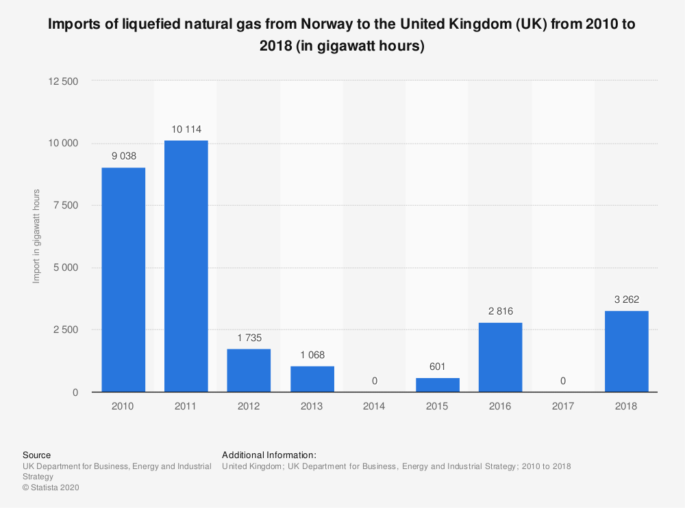 Statistic: Imports of liquefied natural gas from Norway to the United Kingdom (UK) from 2010 to 2017 (in gigawatt hours) | Statista