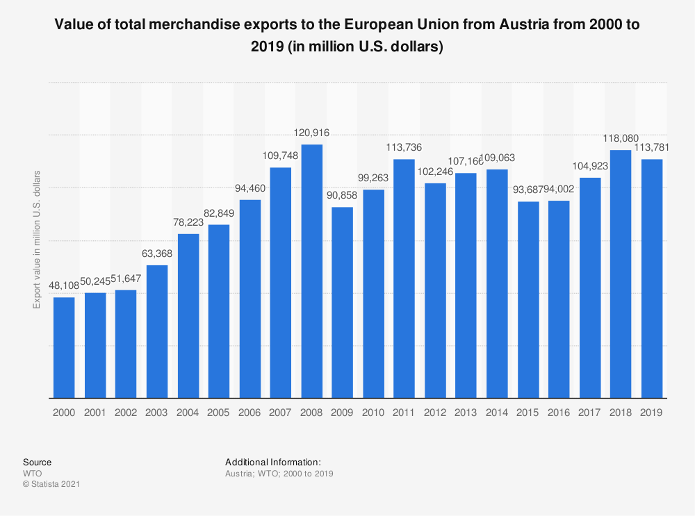 Statistic: Value of total merchandise exports to the European Union from Austria from 2000 to 2019 (in million U.S. dollars) | Statista