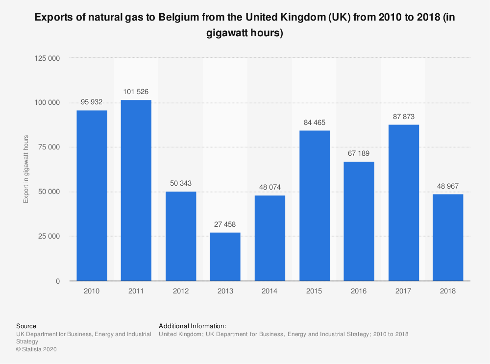 Statistic: Exports of natural gas to Belgium from the United Kingdom (UK) from 2010 to 2017 (in gigawatt hours) | Statista