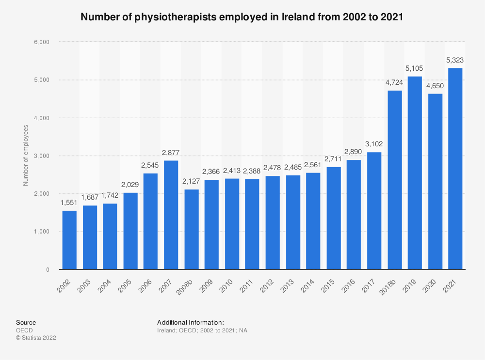 Statistic: Number of physiotherapists employed in Ireland from 2000 to 2017 | Statista