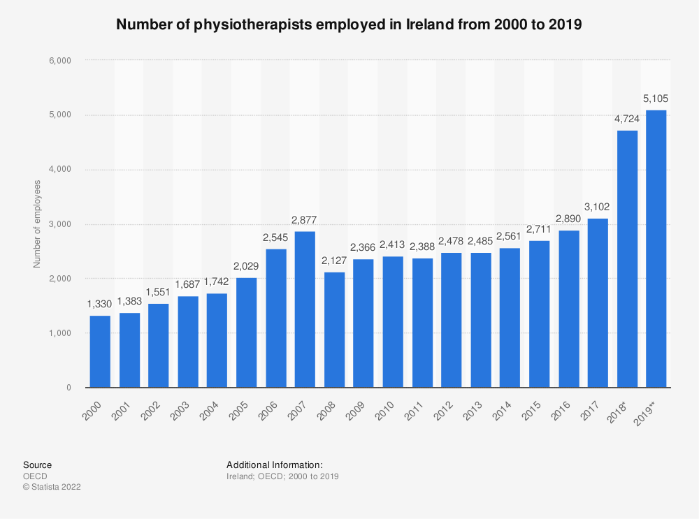 Statistic: Number of physiotherapists employed in Ireland from 2000 to 2019 | Statista
