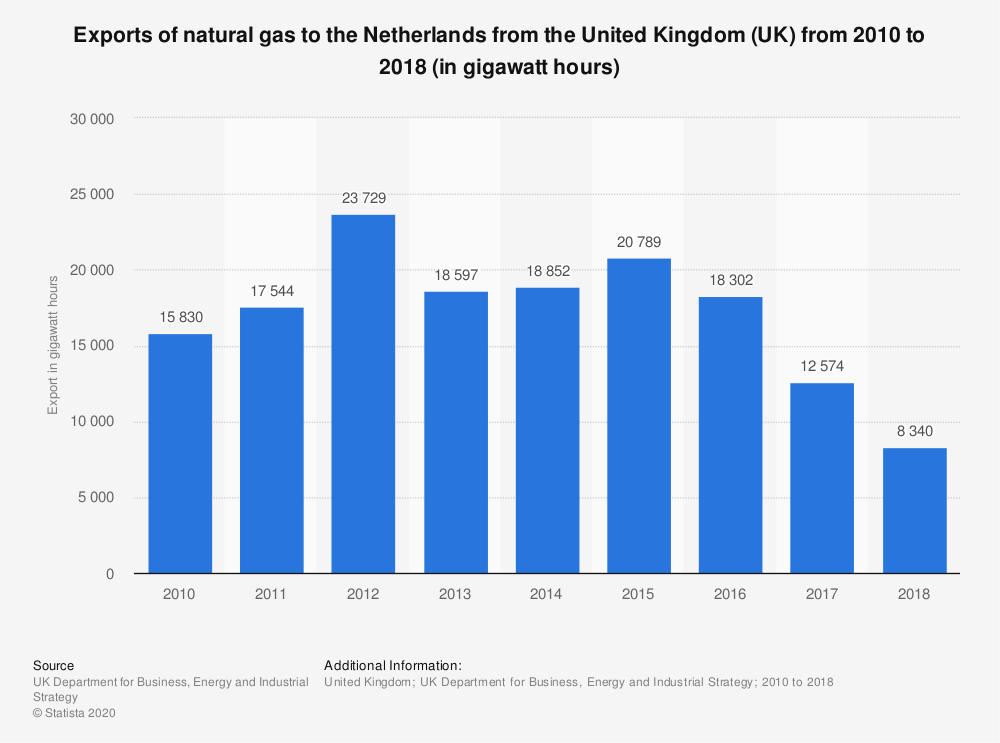 Statistic: Exports of natural gas to the Netherlands from the United Kingdom (UK) from 2010 to 2017 (in gigawatt hours) | Statista