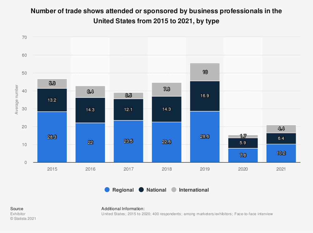 Statistic: Number of trade shows attended by business professionals in the United States from 2015 to 2018, by type | Statista
