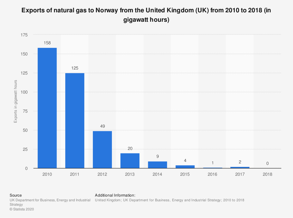 Statistic: Exports of natural gas to Norway from the United Kingdom (UK) from 2010 to 2018 (in gigawatt hours) | Statista