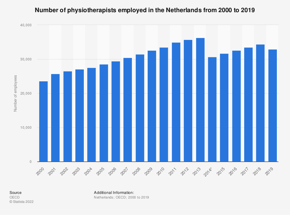 Statistic: Number of physiotherapists employed in the Netherlands from 2000 to 2018 | Statista
