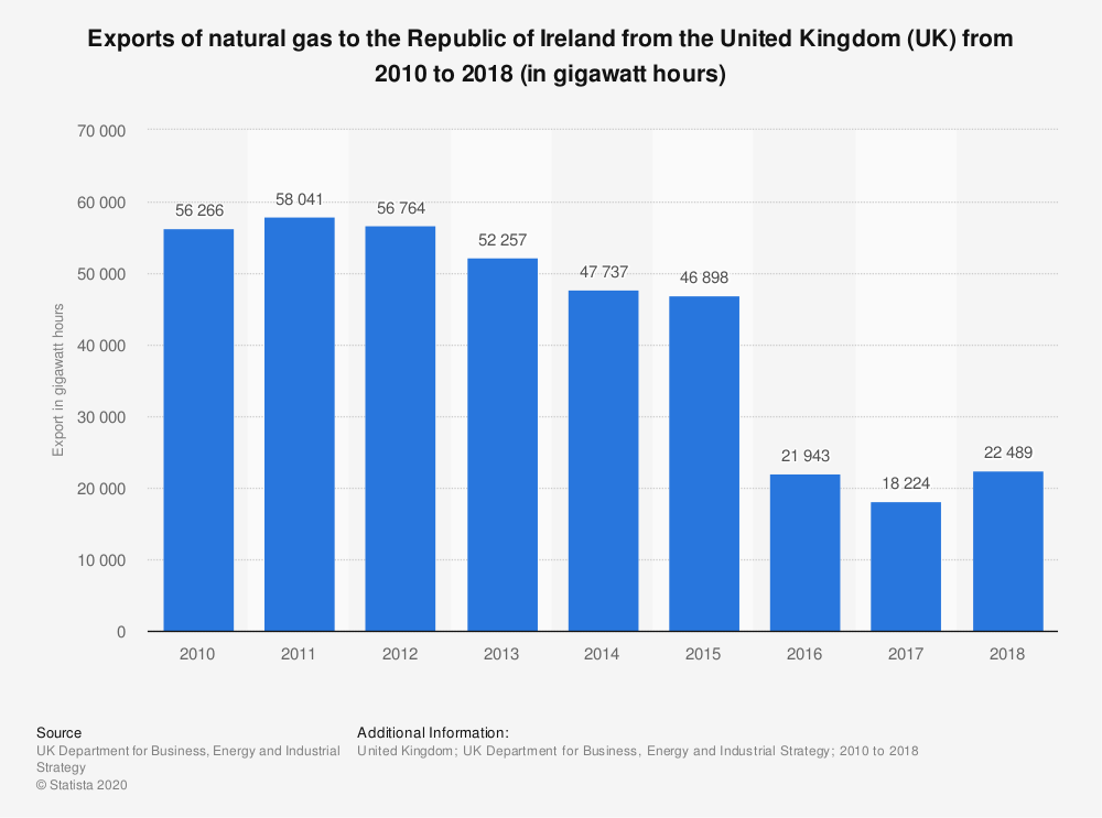 Statistic: Exports of natural gas to the Republic of Ireland from the United Kingdom (UK) from 2010 to 2017 (in gigawatt hours) | Statista