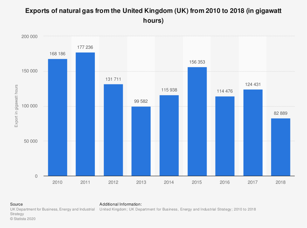 Statistic: Exports of natural gas from the United Kingdom (UK) from 2010 to 2018 (in gigawatt hours) | Statista