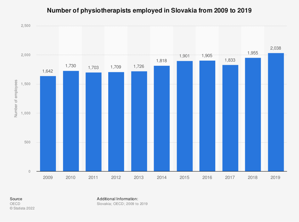 Statistic: Number of physiotherapists employed in Slovakia from 2009 to 2018 | Statista
