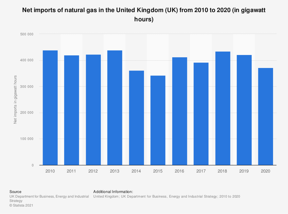 Statistic: Net imports of natural gas in the United Kingdom (UK) from 2010 to 2018 (in gigawatt hours) | Statista