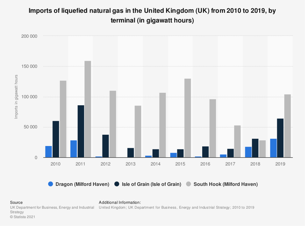 Statistic: Imports of liquefied natural gas in the United Kingdom (UK) from 2010 to 2017, by terminal (in gigawatt hours) | Statista