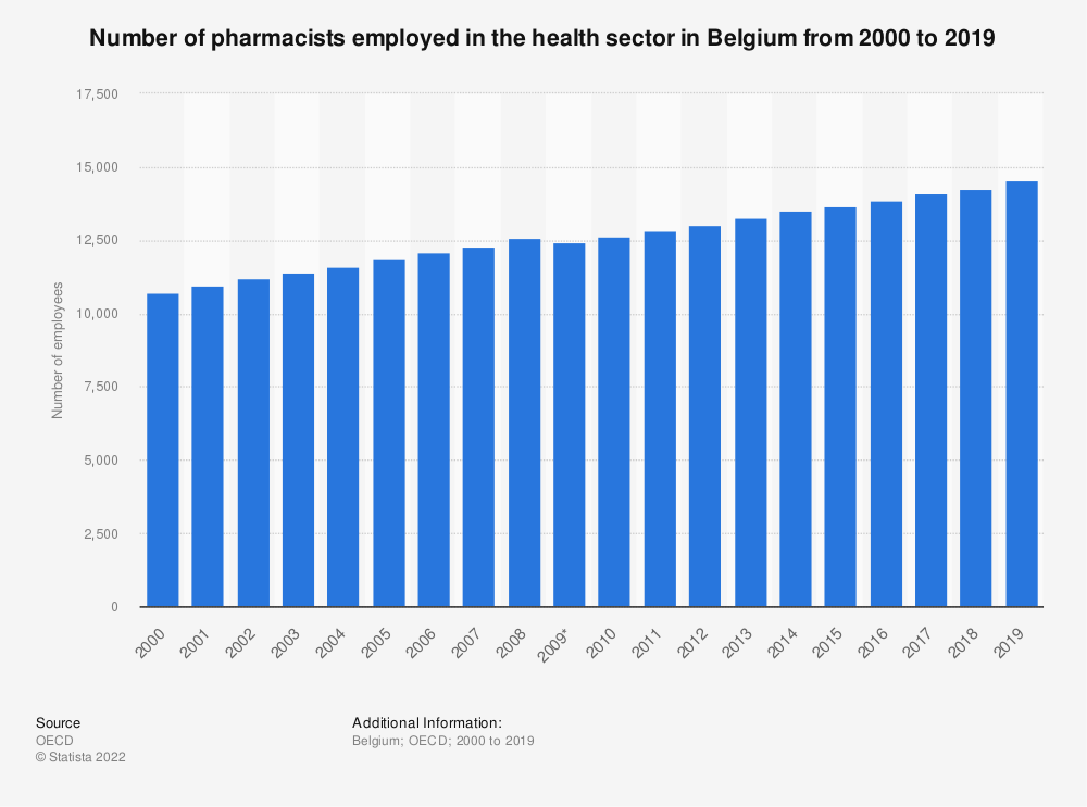 Statistic: Number of pharmacists employed in the health sector in Belgium from 2000 to 2017 | Statista