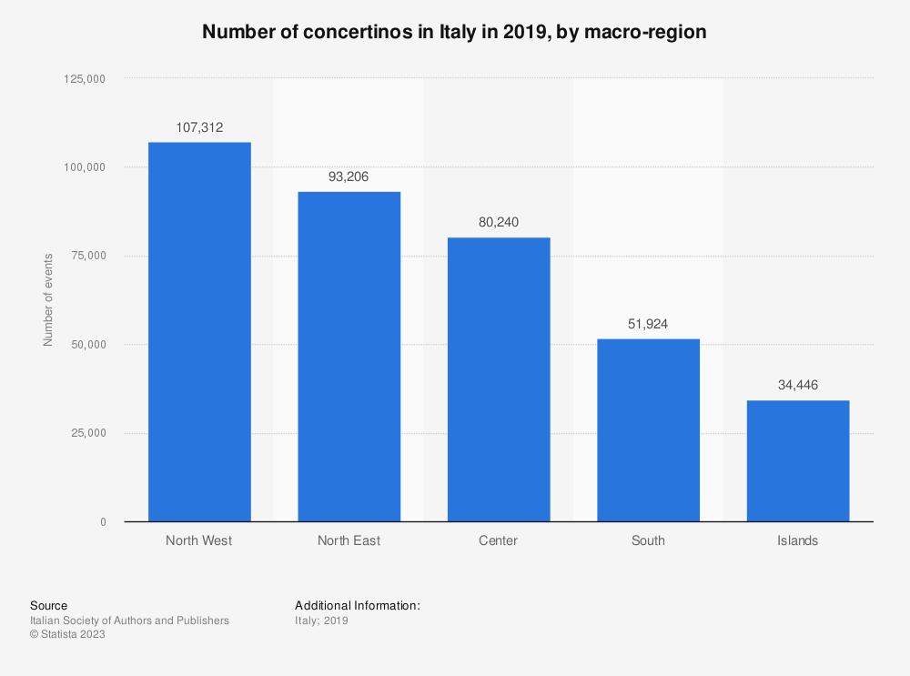Statistic: Number of concertinos in Italy in 201, by macro-region | Statista