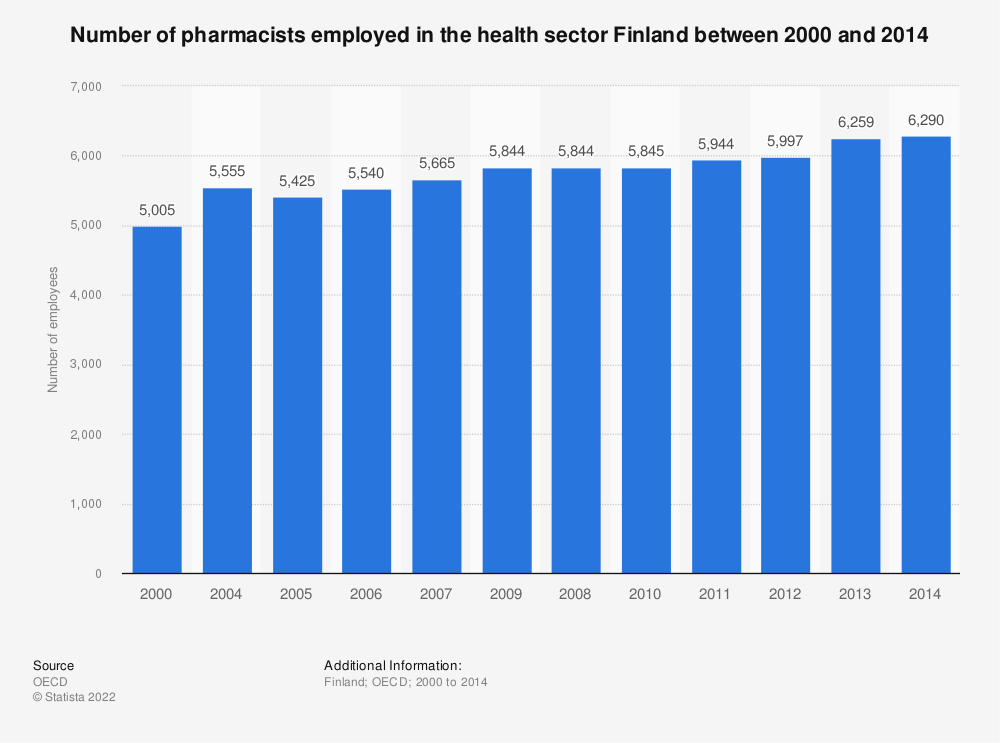 Statistic: Number of pharmacists employed in the health sector Finland between 2000 and 2014 | Statista