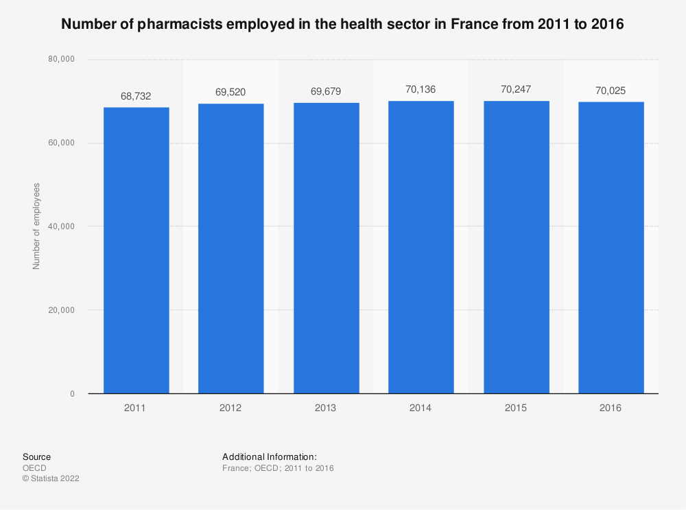 Statistic: Number of pharmacists employed in the health sector in France from 2011 to 2016 | Statista