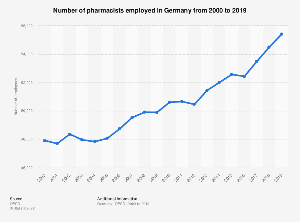Statistic: Number of pharmacists employed in Germany from 2000 to 2018 | Statista