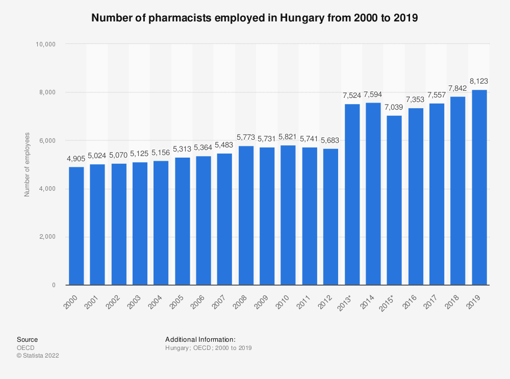 Statistic: Number of pharmacists employed in Hungary from 2000 to 2018 | Statista