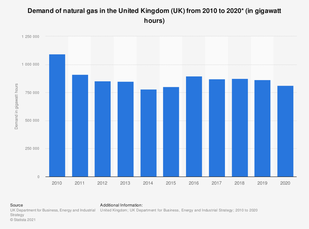 Statistic: Annual demand of natural gas in the United Kingdom (UK) from 2010 to 2019 (in gigawatt hours) | Statista
