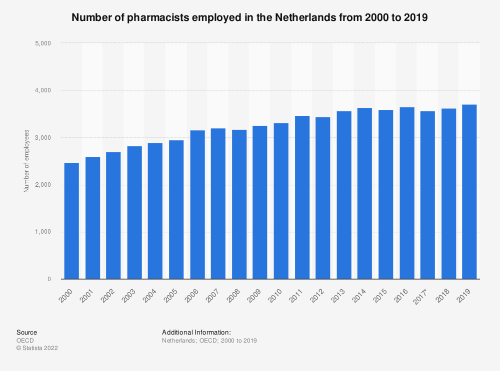 Statistic: Number of pharmacists employed in the Netherlands from 2000 to 2017 | Statista