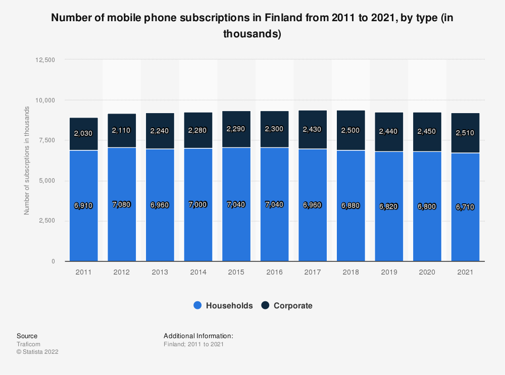 Statistic: Annual number of mobile phone subscriptions in Finland from 2007 to 2017, by type (in thousands) | Statista