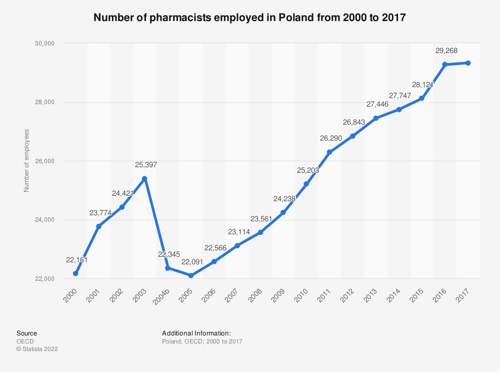 Statistic: Number of pharmacists employed in Poland from 2000 to 2017 | Statista