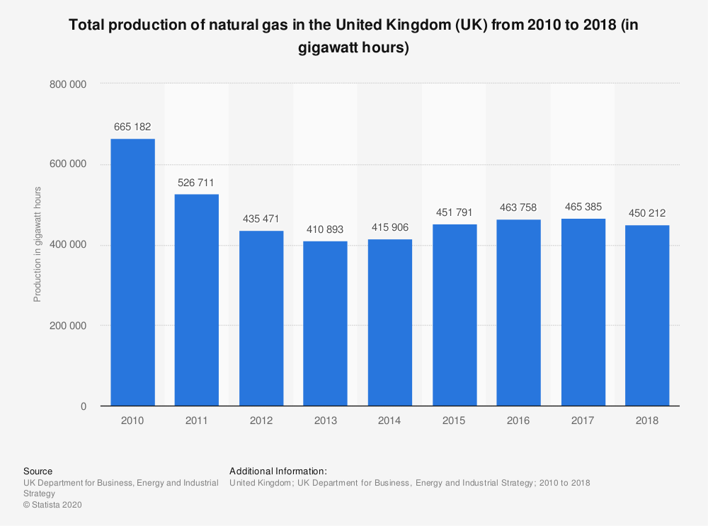 Statistic: Total production of natural gas in the United Kingdom (UK) from 2010 to 2017 (in gigawatt hours) | Statista