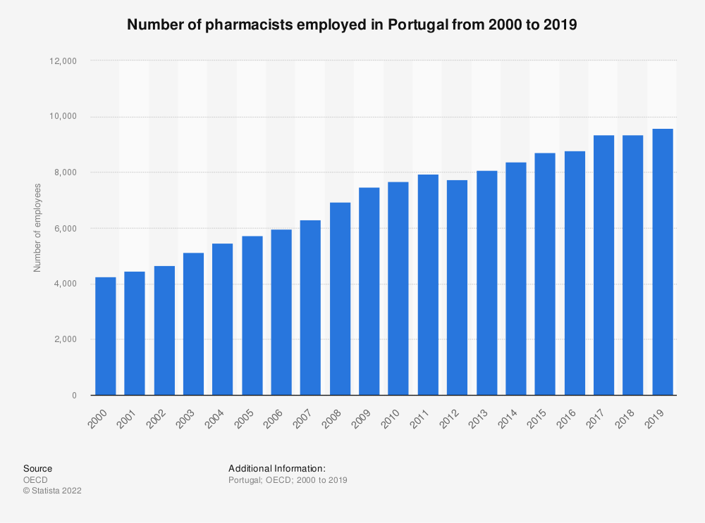 Statistic: Number of pharmacists employed in Portugal from 2000 to 2018 | Statista