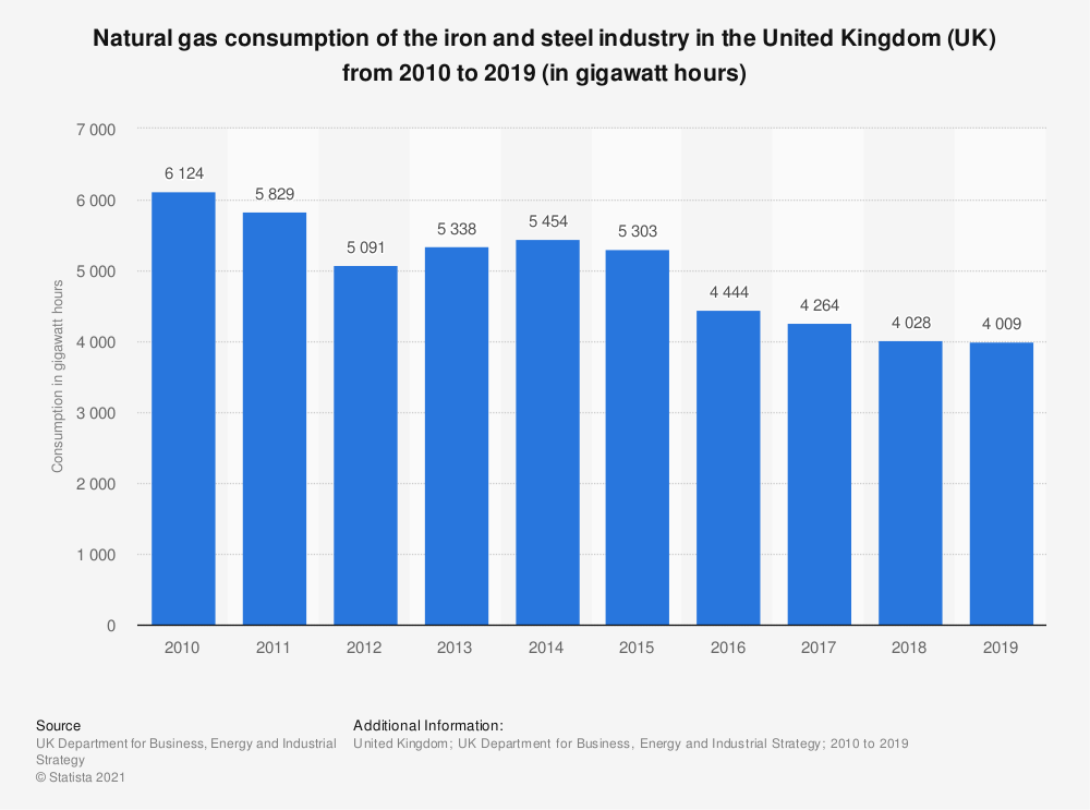 Statistic: Natural gas consumption of the iron and steel industry in the United Kingdom (UK) from 2010 to 2017 (in gigawatt hours) | Statista