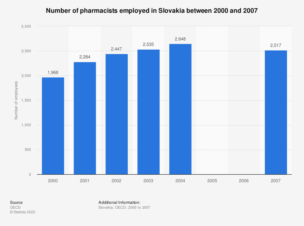 Statistic: Number of pharmacists employed in Slovakia between 2000 and 2007 | Statista