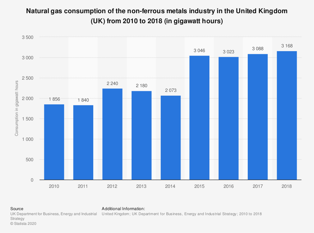 Statistic: Natural gas consumption of the non-ferrous metals industry in the United Kingdom (UK) from 2010 to 2018 (in gigawatt hours)   Statista