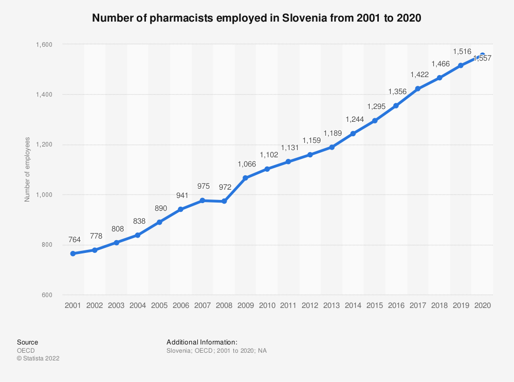 Statistic: Number of pharmacists employed in Slovenia from 2000 to 2018 | Statista