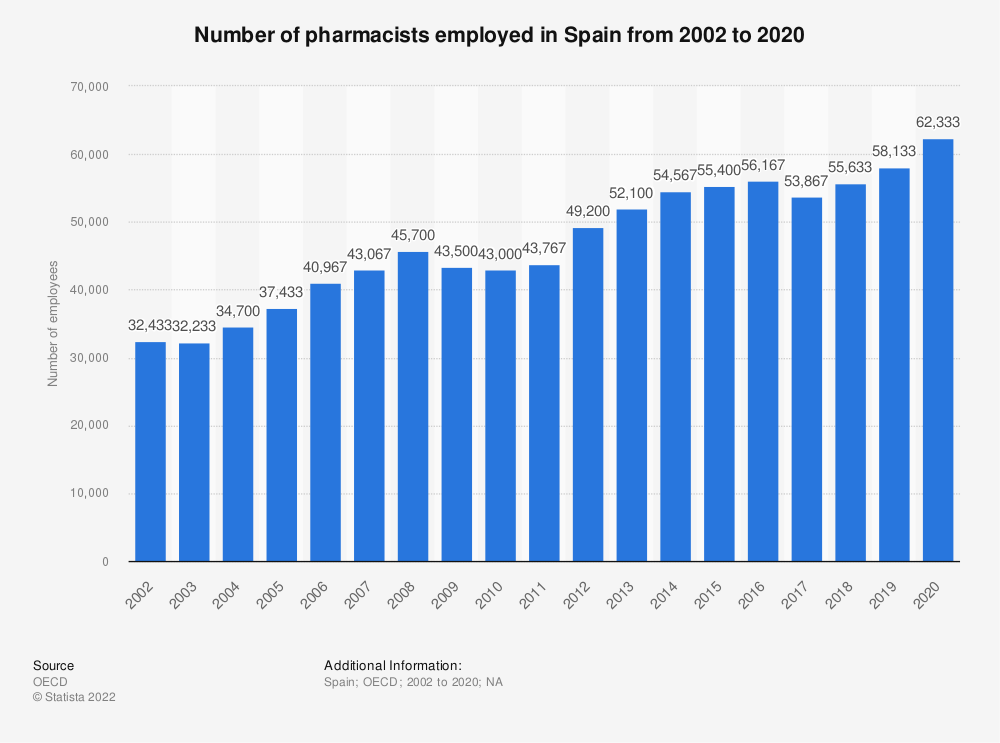 Statistic: Number of pharmacists employed in Spain from 2000 to 2016 | Statista