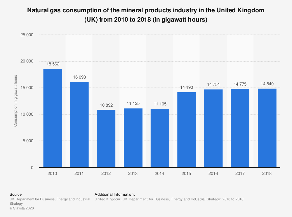 Statistic: Natural gas consumption of the mineral products industry in the United Kingdom (UK) from 2010 to 2018 (in gigawatt hours)   Statista