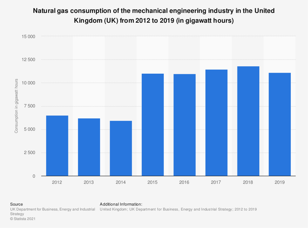 Statistic: Natural gas consumption of the mechanical engineering industry in the United Kingdom (UK) from 2012 to 2018 (in gigawatt hours) | Statista
