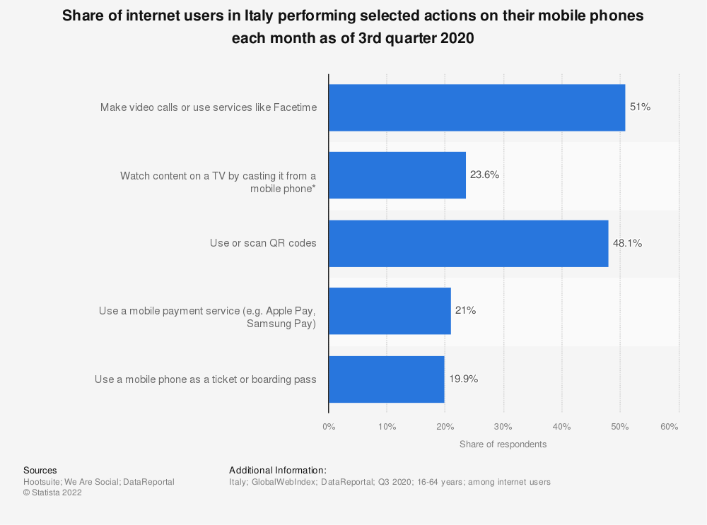 Statistic: Share of internet users in Italy performing selected actions on their mobile phones each month as of 3rd quarter 2020 | Statista