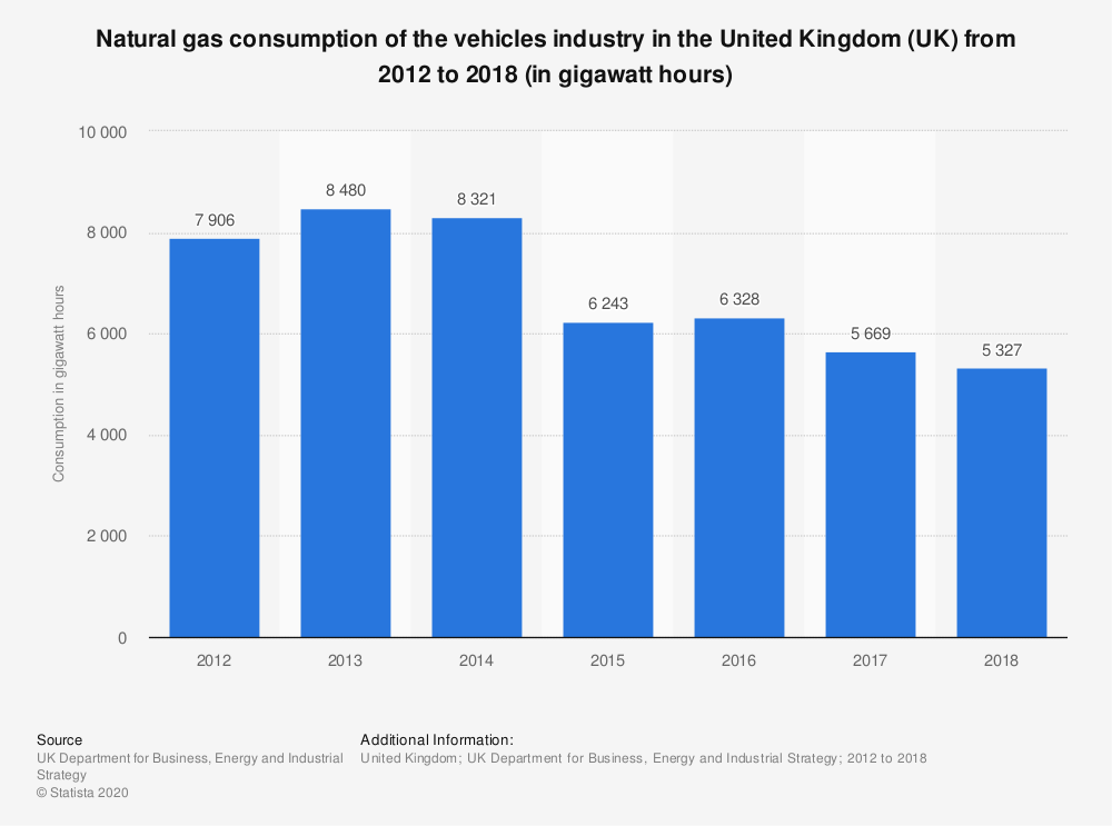 Statistic: Natural gas consumption of the vehicles industry in the United Kingdom (UK) from 2012 to 2018 (in gigawatt hours) | Statista