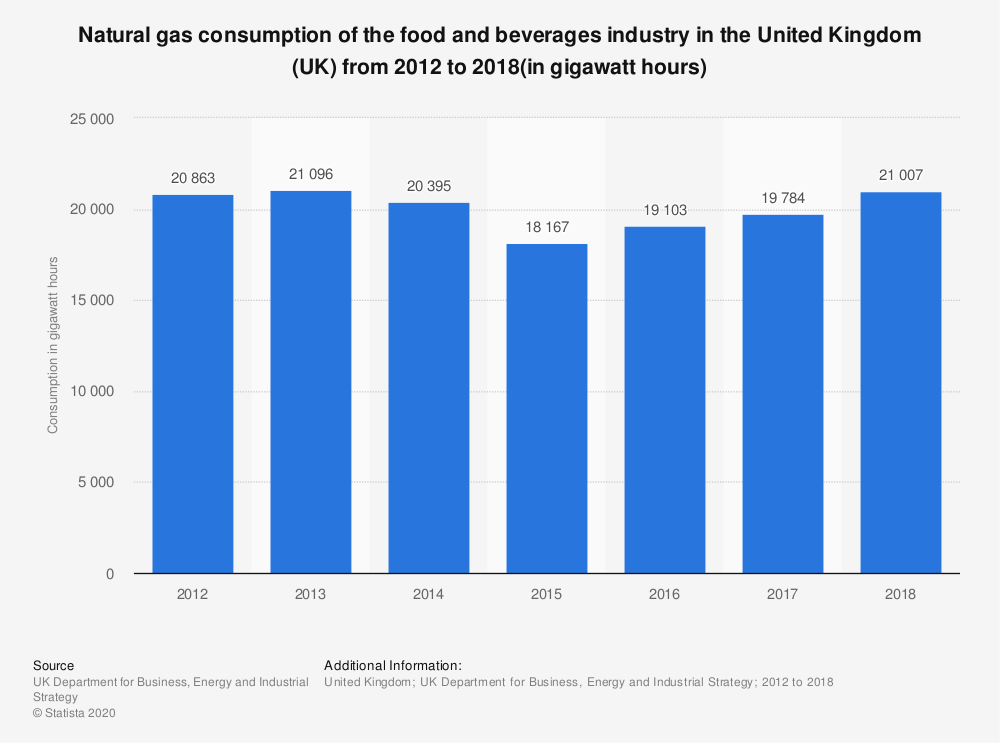 Statistic: Natural gas consumption of the food and beverages industry in the United Kingdom (UK) from 2012 to 2018(in gigawatt hours) | Statista