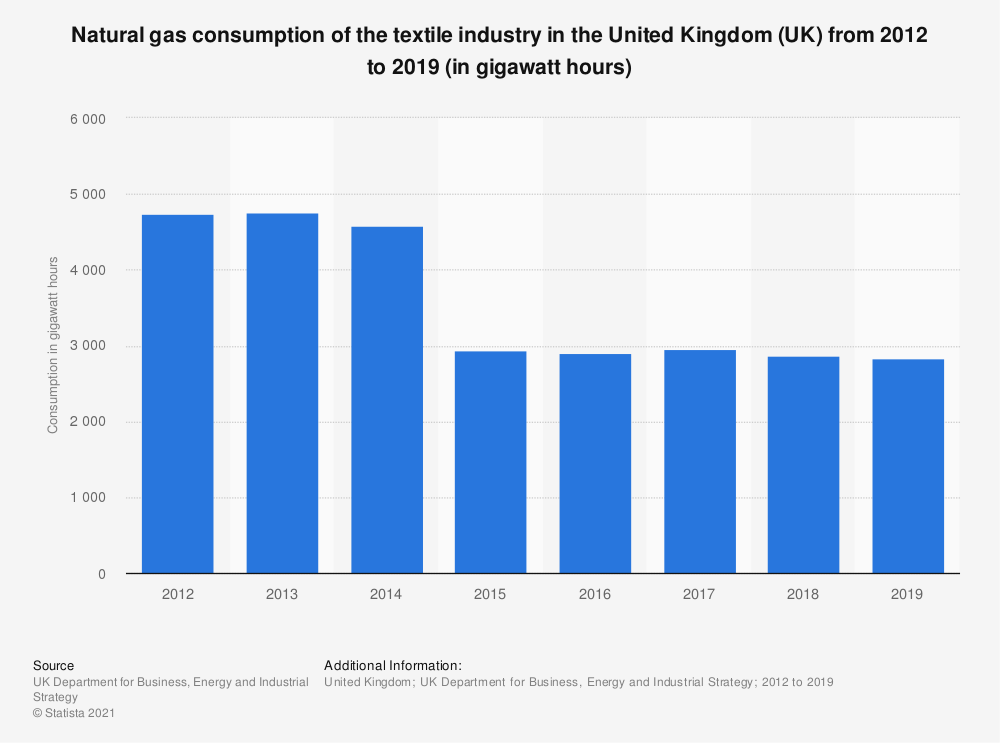 Statistic: Natural gas consumption of the textile industry in the United Kingdom (UK) from 2012 to 2018 (in gigawatt hours) | Statista