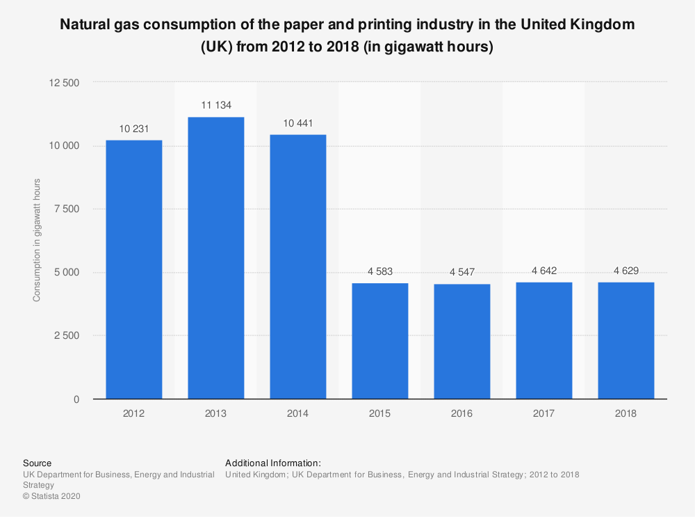 Statistic: Natural gas consumption of the paper and printing industry in the United Kingdom (UK) from 2012 to 2017 (in gigawatt hours) | Statista