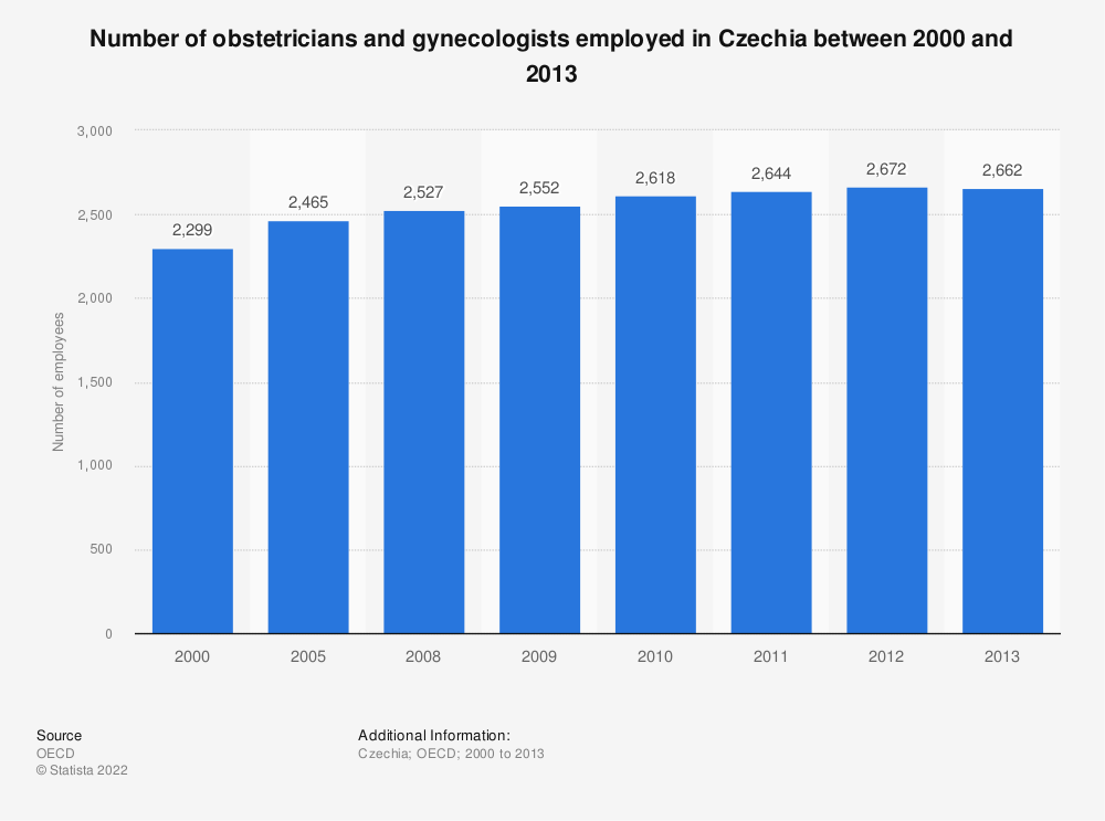 Statistic: Number of obstetricians and gynaecologists employed in the Czech Republic between 2000 and 2013 | Statista